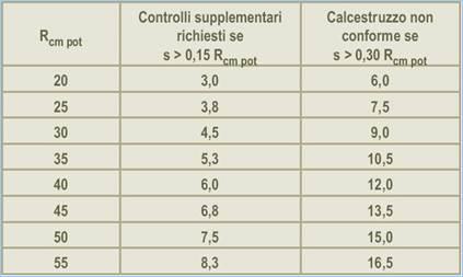 Tabella correlazione sclerometro resistenza cubica